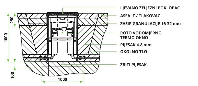 Upute za ugradnju vodomjernog termo okna